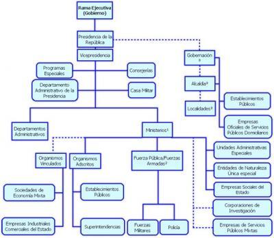 Organizacion Y Estructura Del Estado Colombiano Alejogaleano